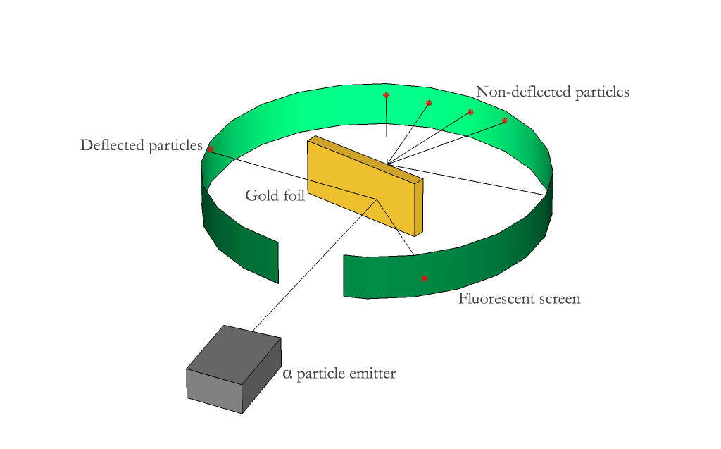 Figure 5. Schematic gold foil experiment